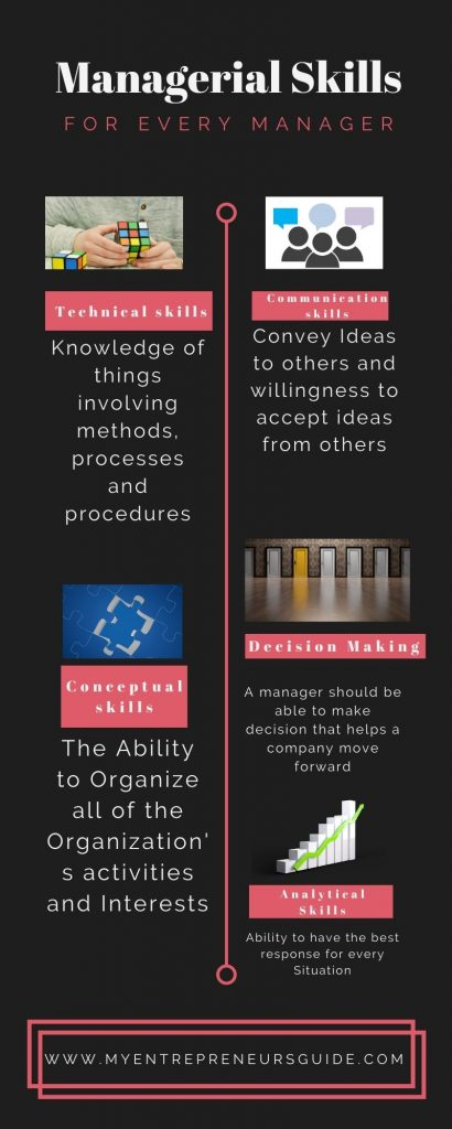 Infographic: Five Managerial skills every manager should develop